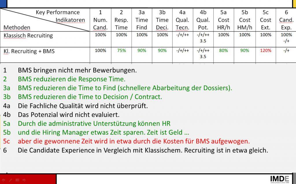 Bild KPI Klassisches Recruiting + BMS