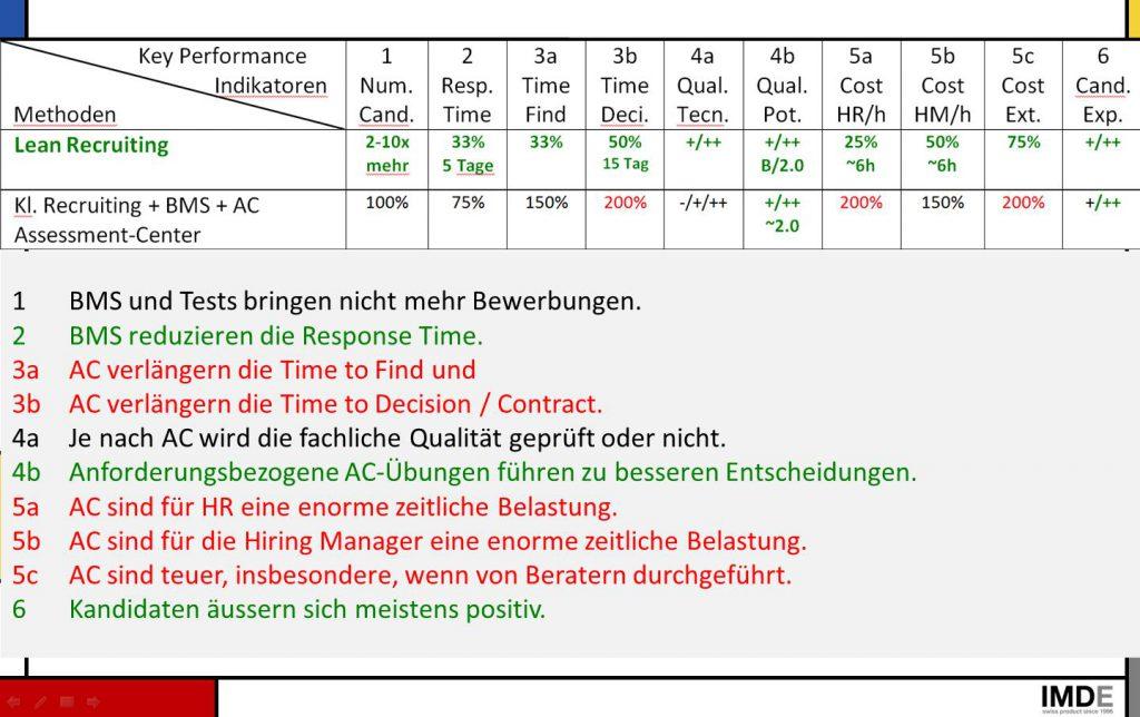 Bild KPI Klassisches Recruiting + BMS + AC