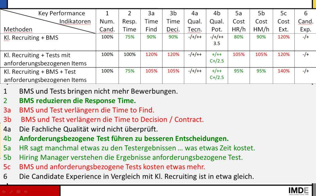 Bild KPI Klassisches Recruiting + BMS + Test anforderungsbezogen