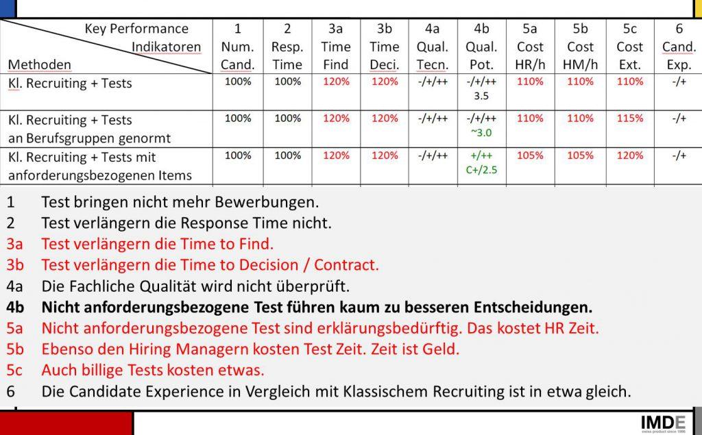 Bild KPI Klassisches Recruiting + Tests alle Arten im Vergleich
