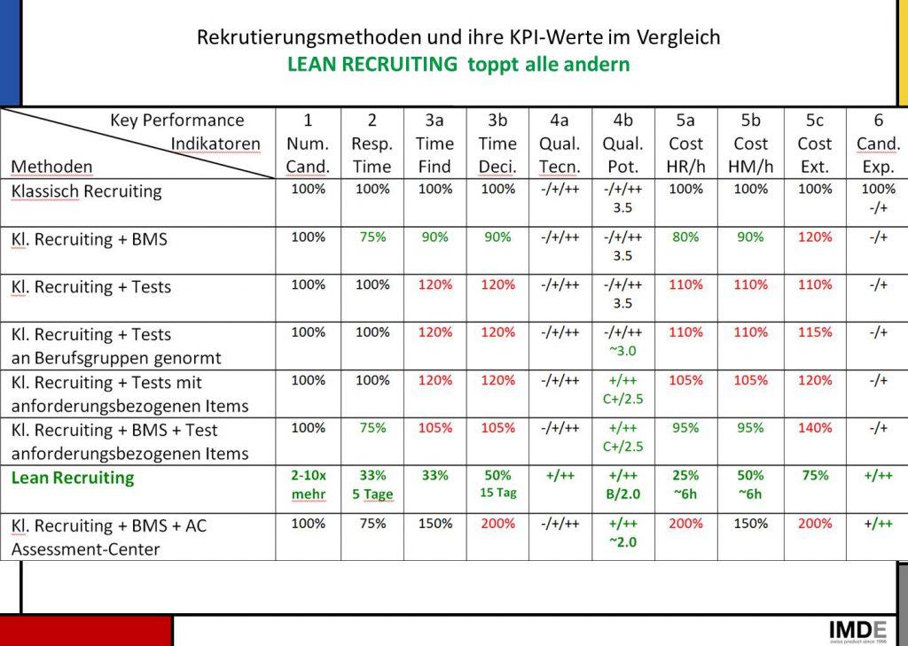 Bild KPI Überblick Rekrutierungsmethoden