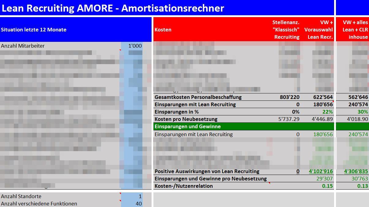 Lean Recruiting AMORE Amortisationsrechner - jetzt Personalbeschaffungskosten einsparen