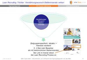 Bild Lean Recruiting Verstärkungswunsch-Stelleninserate