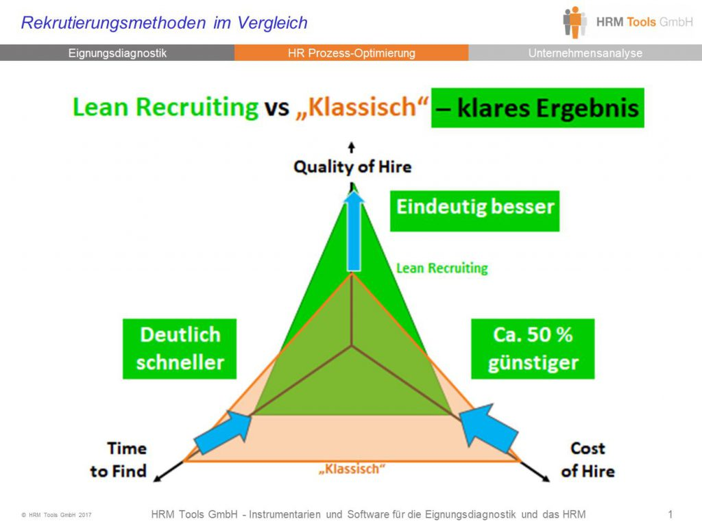 Bild Lean Recruiting versus Klassisches Recruiting