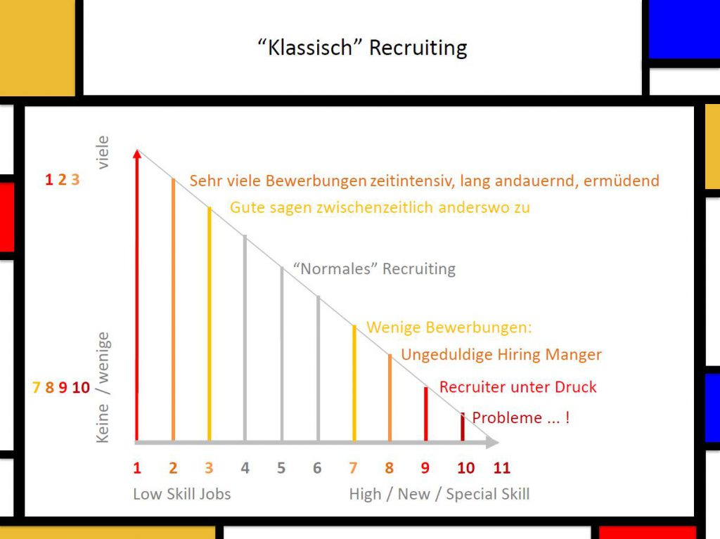 Übersicht klassisches Rekruiting