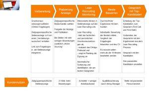 Der LEAN RECRUITING Prozess - effizientes Bewerbermanagement