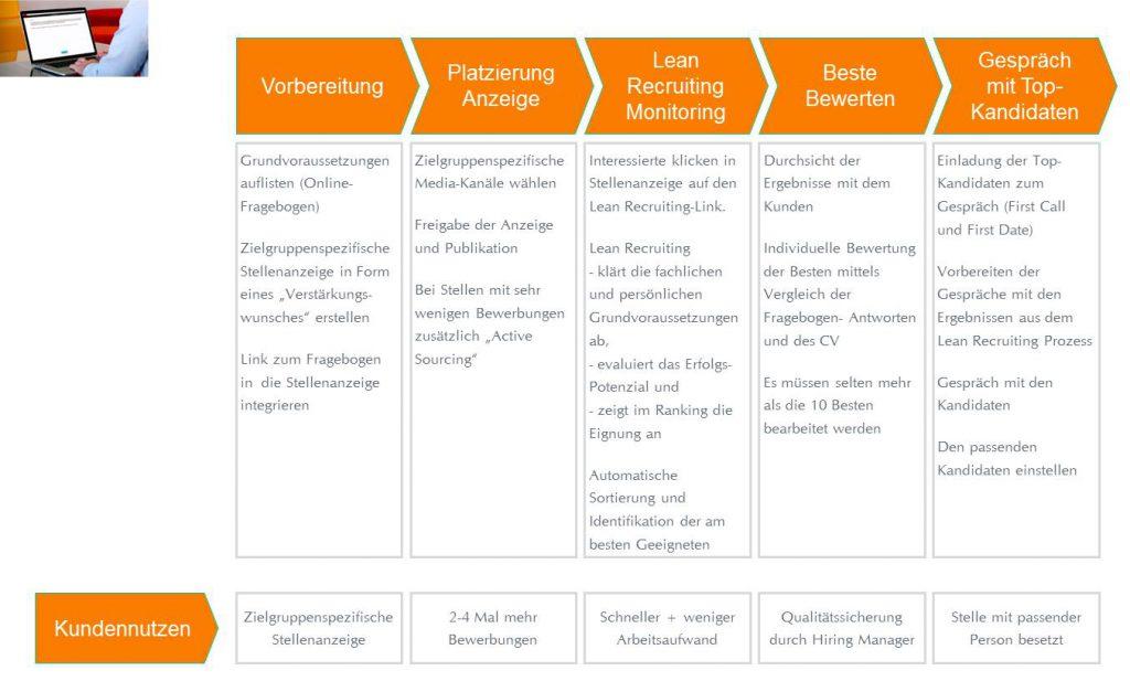 Der LEAN RECRUITING Bewerbermanagement-Prozess - für ein effektiveres Bewerbermanagement