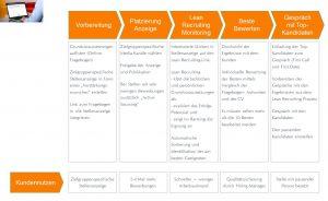 Lean Recruiting Prozess - für ein effektives Bewerbermanagement