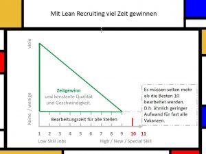 Mit Lean Recruiting viel Zeit gewinnen