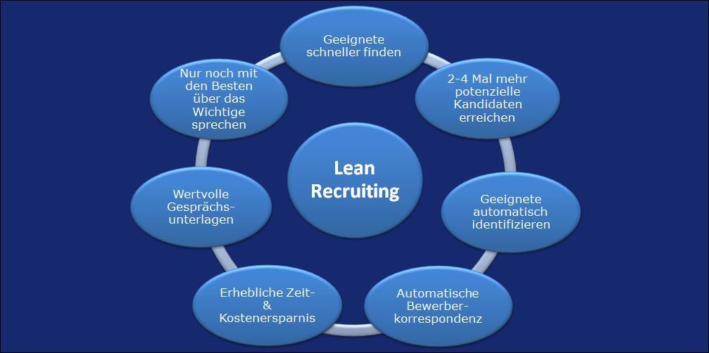 Lean Recruiting - 7 Vorteile