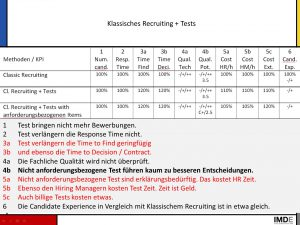 Bild KPI Klassisches Recruiting + Tests