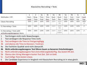 Bild KPI Klassisches Recruiting + Tests