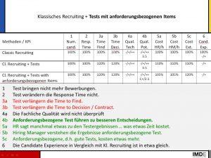 Bild KPI Klassisches Recruiting + Tests anforderungsbezogen