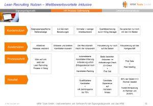LEAN RECRUITING Wettbewerbsvorteile und Nutzenübersicht
